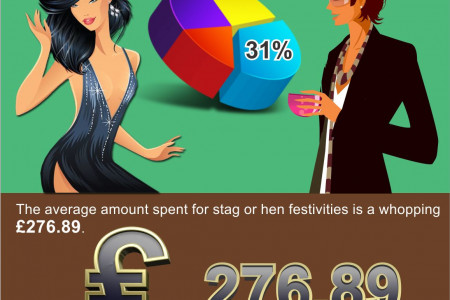 Unveiling The Hen Party and Stag Do Facts Infographic