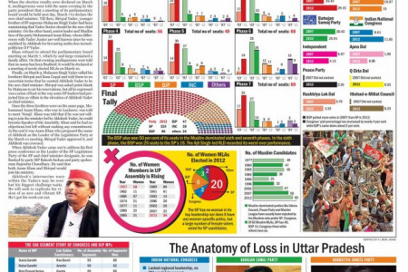 UP Election Infographic