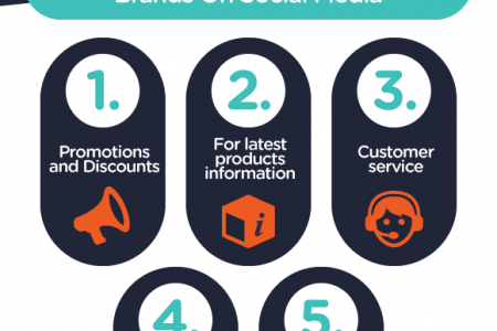 Upcoming 2015 Statistics and Trends for Businesses on Social Media Infographic