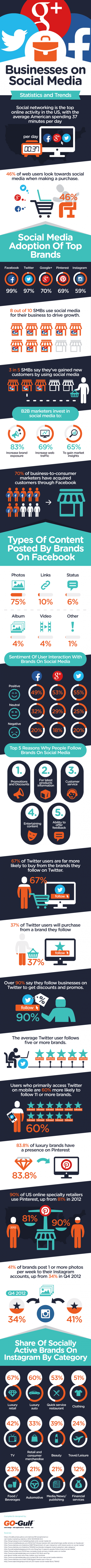 Upcoming 2015 Statistics and Trends for Businesses on Social Media