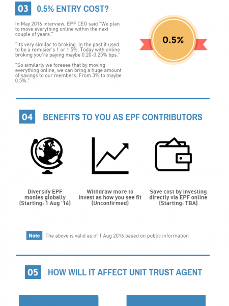 Upcoming changes for EPF members investment scheme Infographic