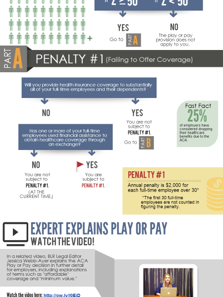Updated ACA Play or Pay Decision Guide for Employers Infographic