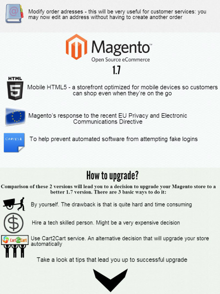 Upgrade Magento 1.5 to 1.7. It's easy as ABC Infographic