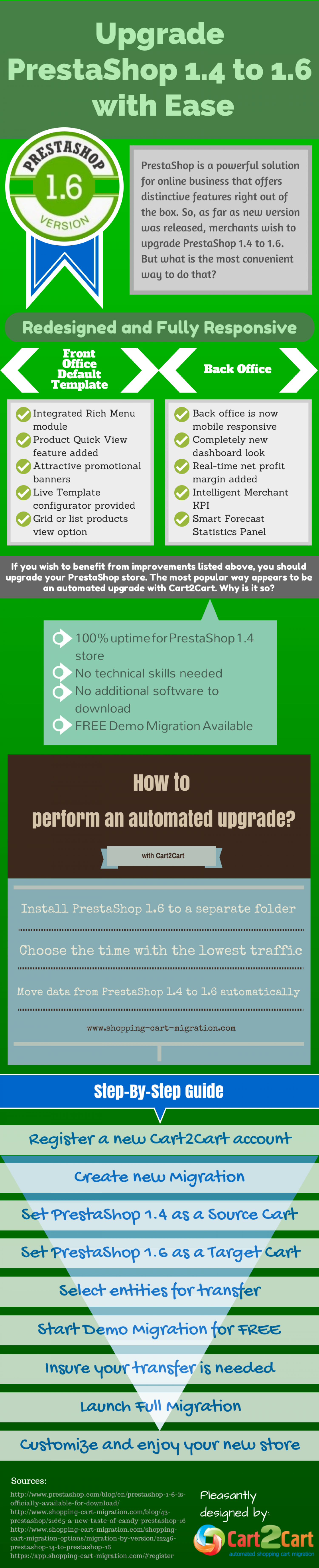 Upgrade PrestaShop 1.4 to 1.6 with Ease  Infographic