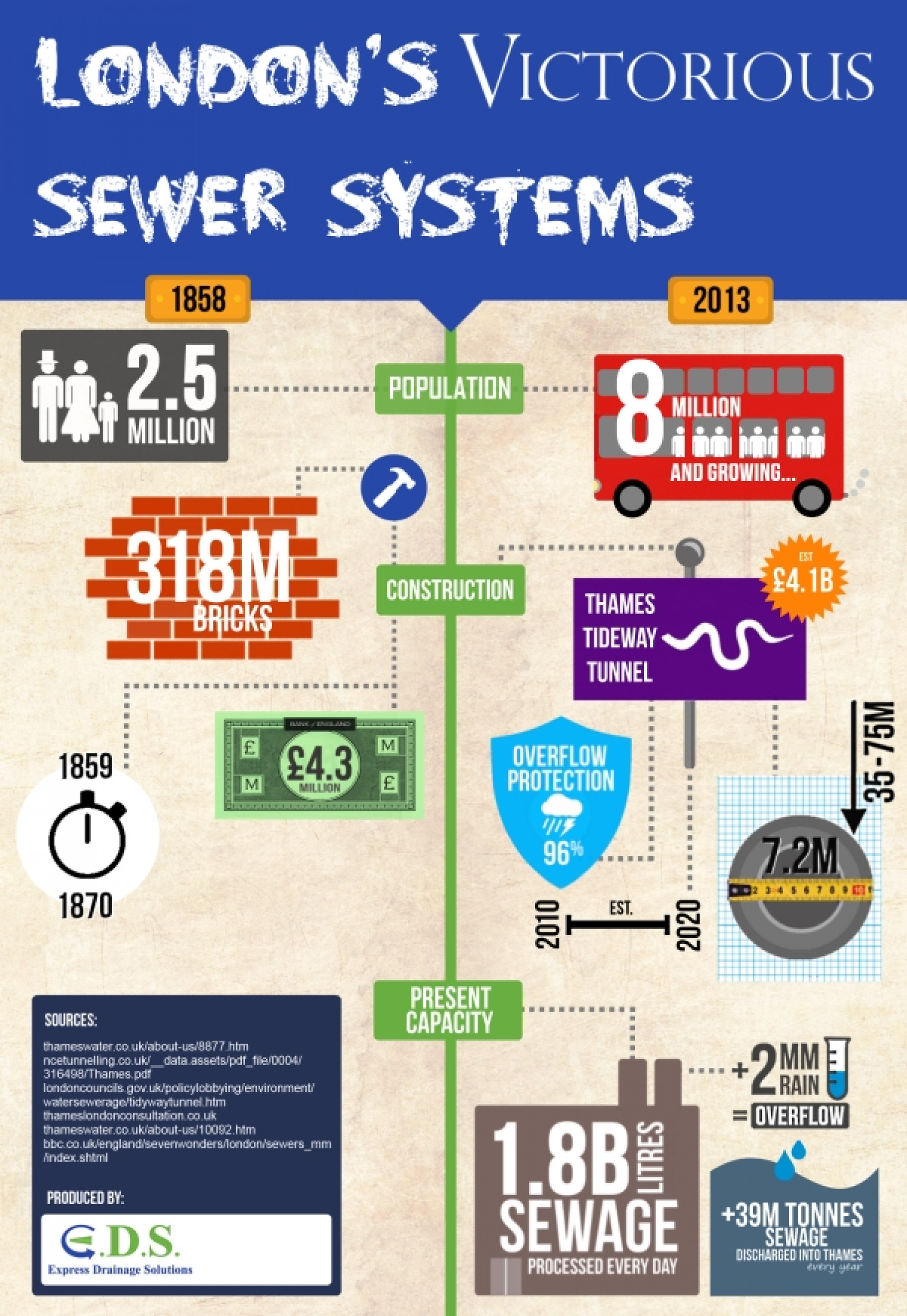 Upgrading London's Sewer Systems: Past, Present, Future Infographic