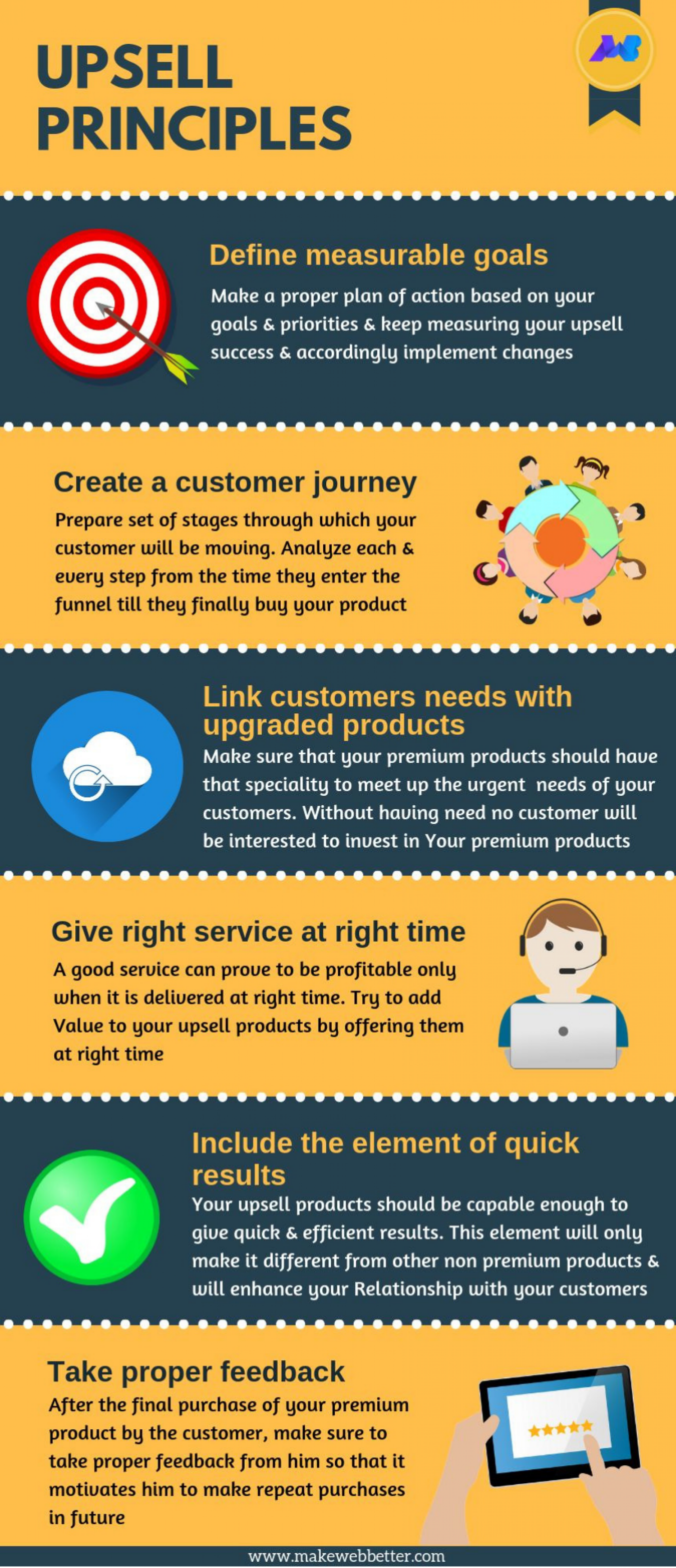 Upsell Principles Infographic