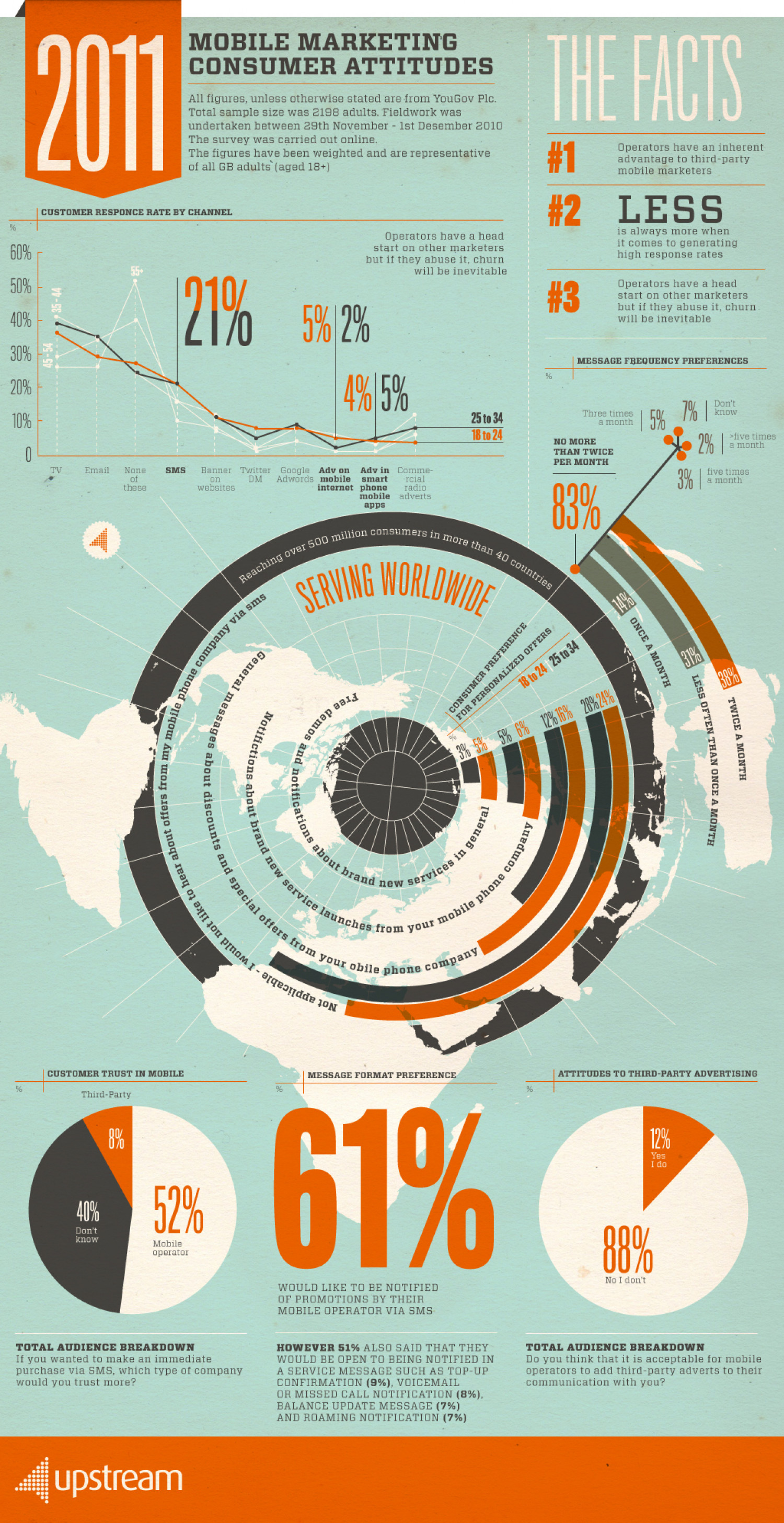 Upstream Infographic Infographic