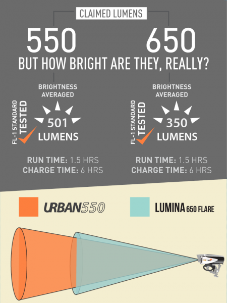 Urban 550 vs Lumina 650 Infographic