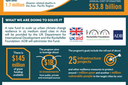 Urban Climate Change Resilience Partnership Infographic