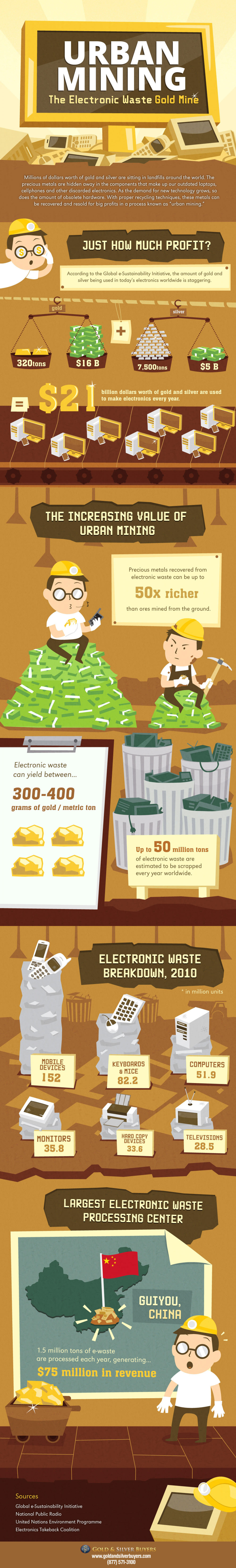 Urban Mining: The Electronic Waste Gold Mine Infographic