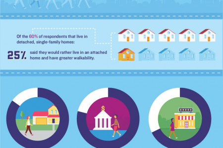 Urban Sprawl to Urban Stay: Walkable Housing Is Making a Comeback Infographic