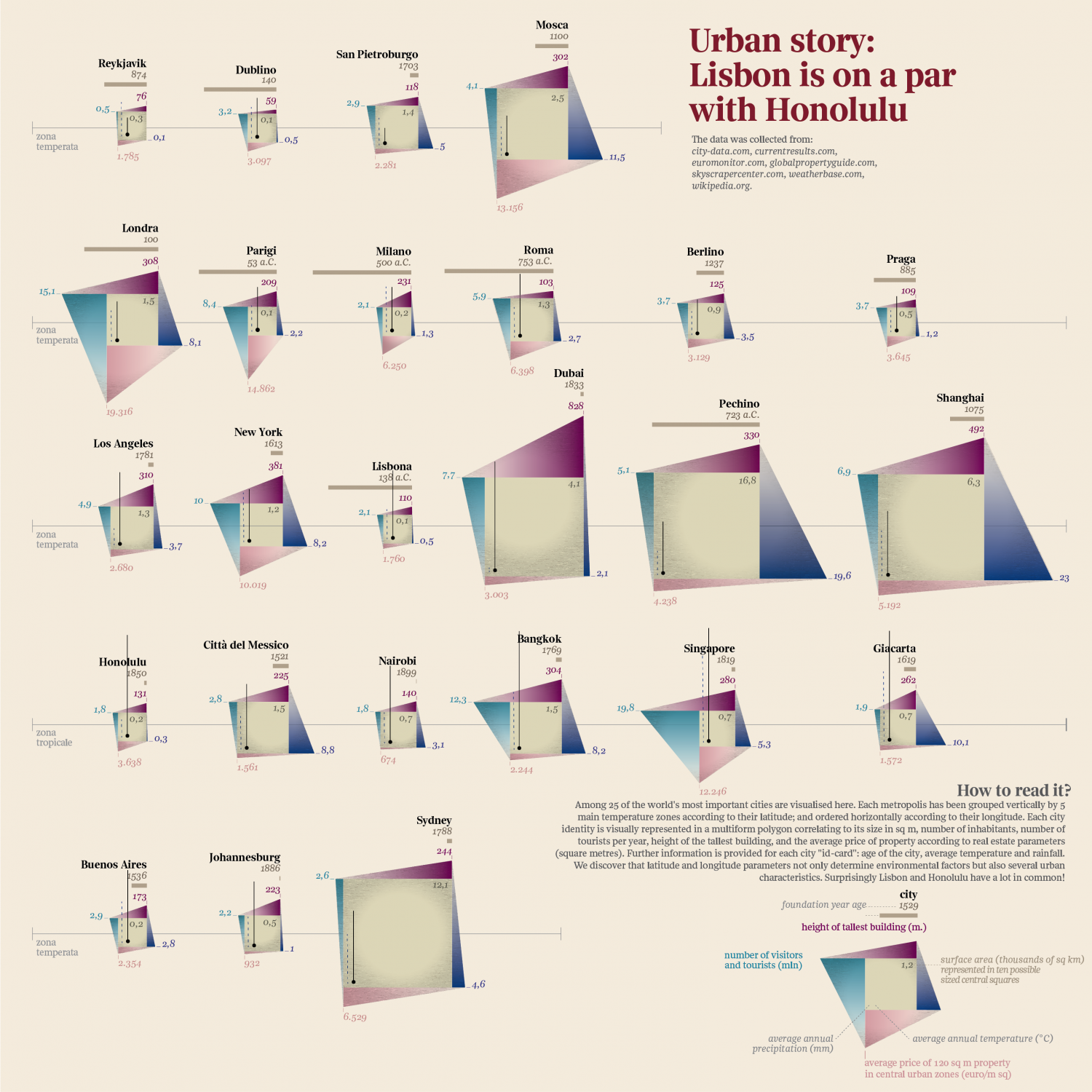 Urban story: Lisbon is on a par with Honolulu (English) Infographic