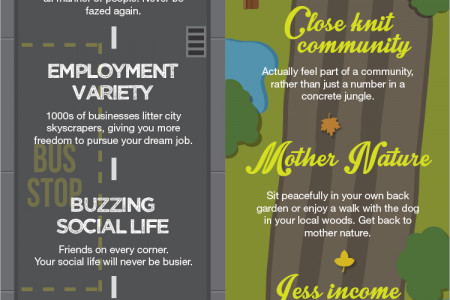 Urban Versus Rural Living Infographic