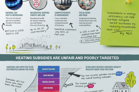 Urgent call for district heating tariffs reform in Belarus Infographic