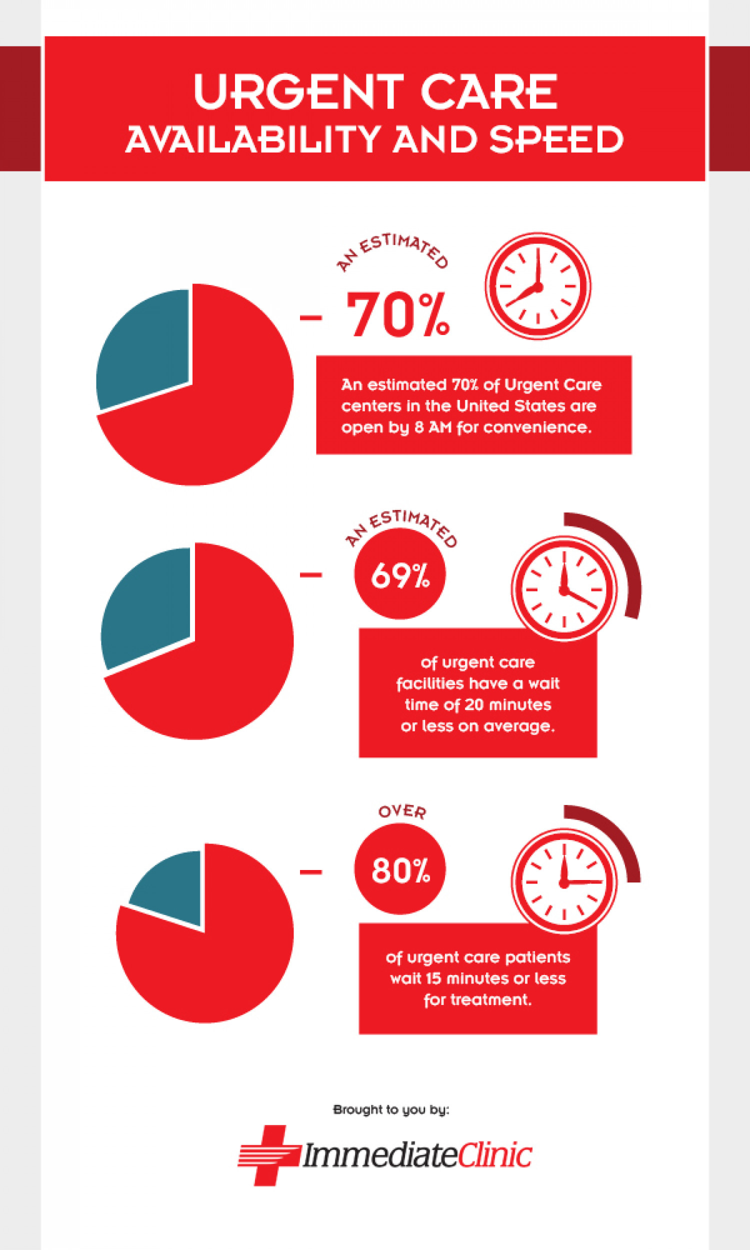 Urgent Care Availability & Speed Infographic