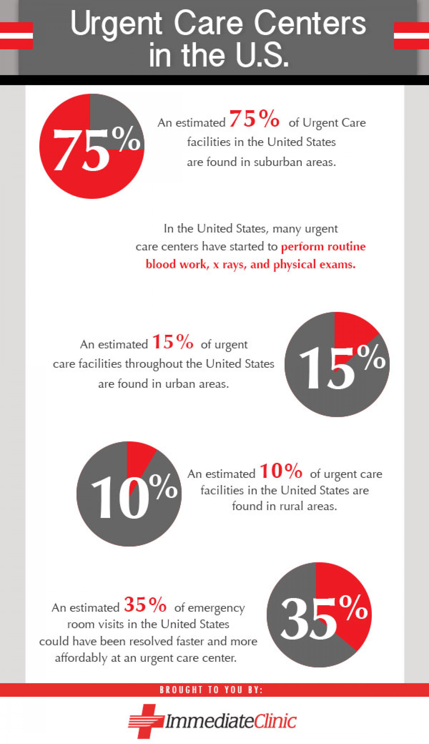 Urgent Care Centers in the U.S. Infographic