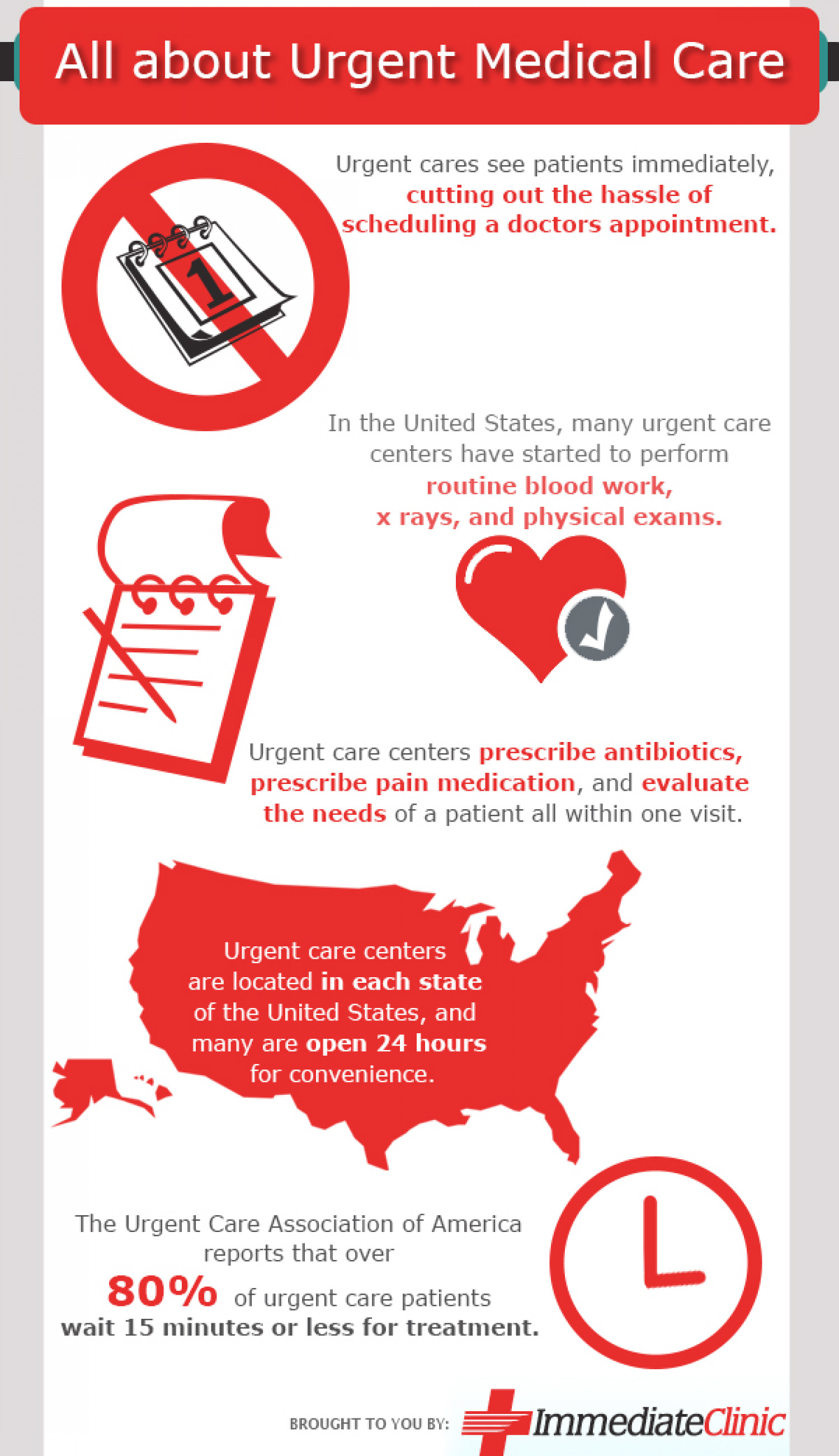 All About Urgent Medical Care Infographic