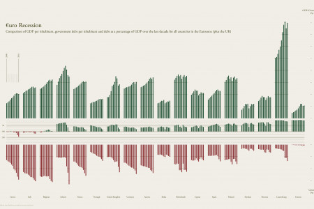 €uro Recession Infographic