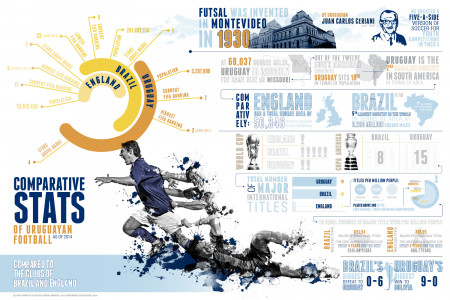 Uruguayan Football Comparative Stats Infographic
