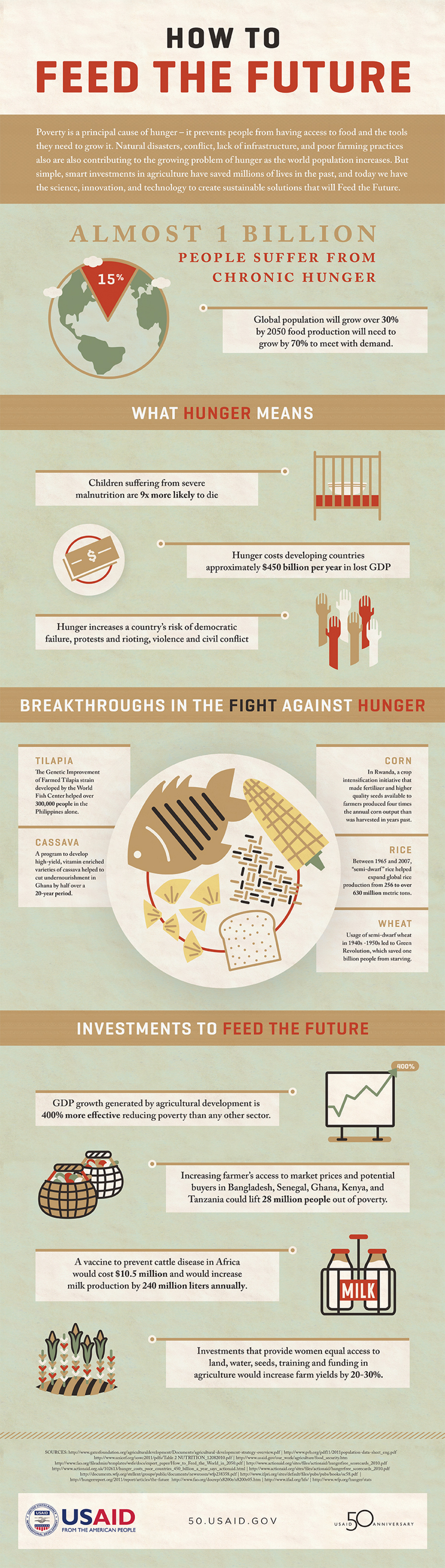 How to Feed the Future Infographic