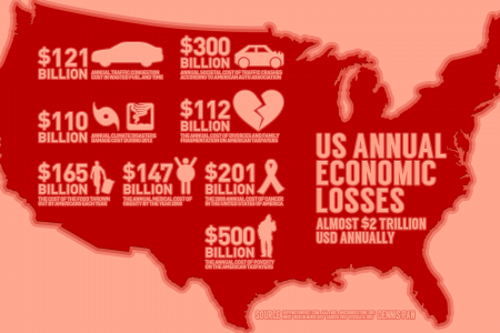 US Annual Economic Losses Infographic