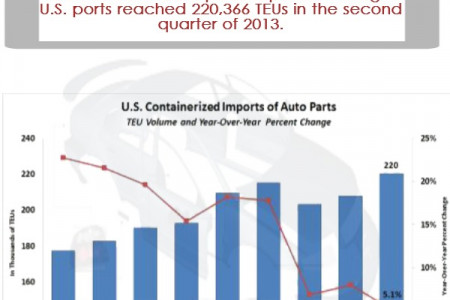 US Auto Parts Imports Infographic
