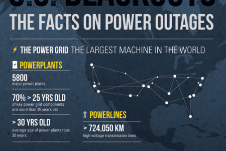 US Blackouts; facts on power outages Infographic