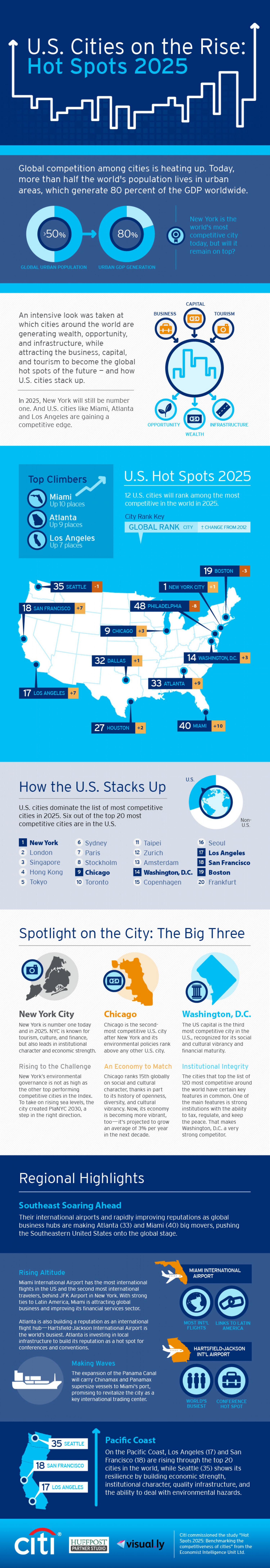 U.S. Cities on the Rise: Hot Spots 2025 Infographic