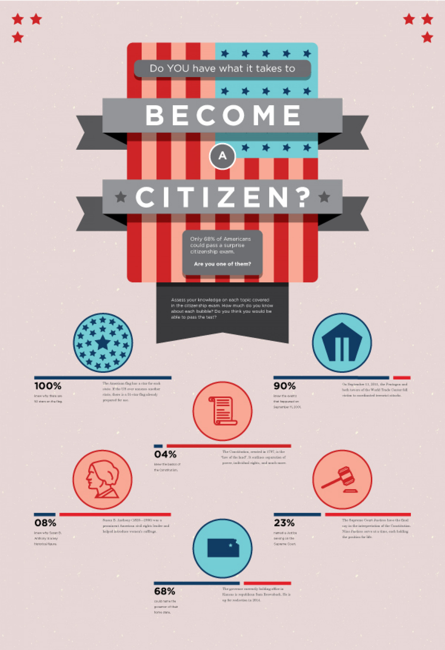 US Citizenship Test Infographic