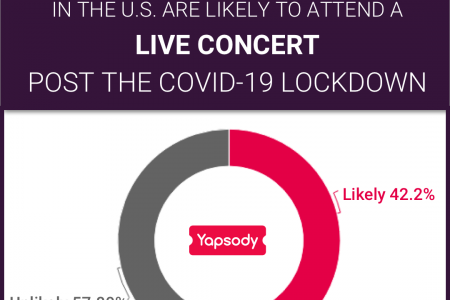 US Concert Attendance Post COVID-19 Lockdown: Part 1/9 Infographic