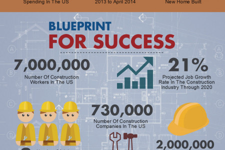 US Construction Industry Infographic Infographic