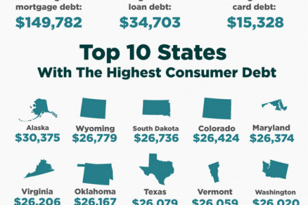 US Consumer Debt Statistics and Trends 2012 Infographic