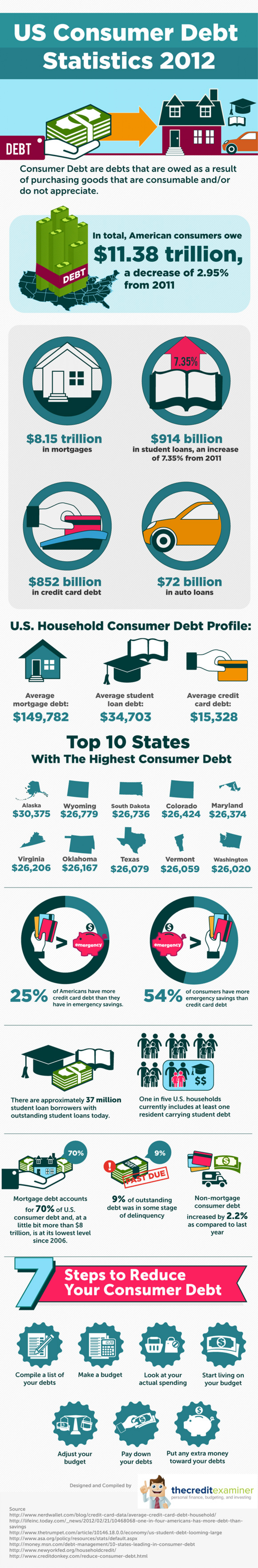 US Consumer Debt Statistics and Trends  Infographic