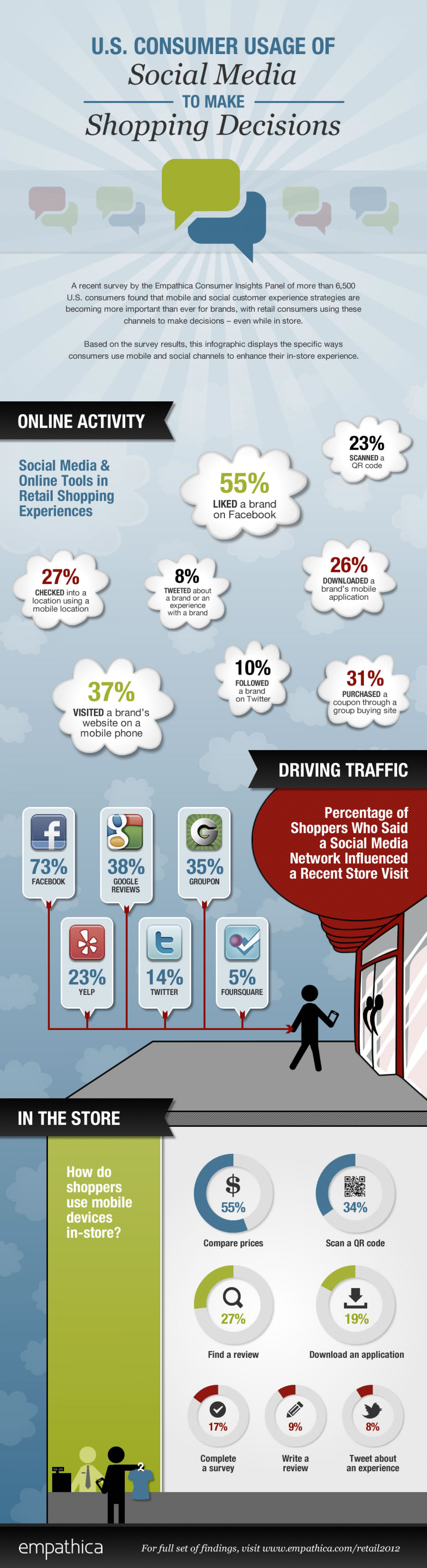 US Consumer Usage Of Social Media To Make Shopping Decisions Infographic