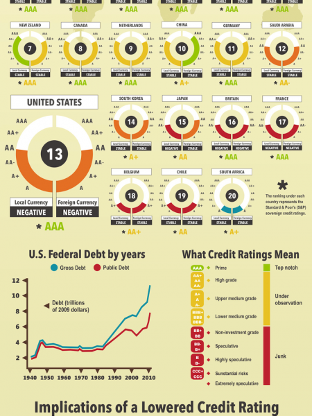 U.S Credit Rating  Infographic