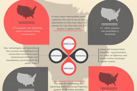 US Critical Transportation Issues in 2015 Infographic