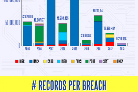 U.S. Cyber Security Breaches and Impact Infographic