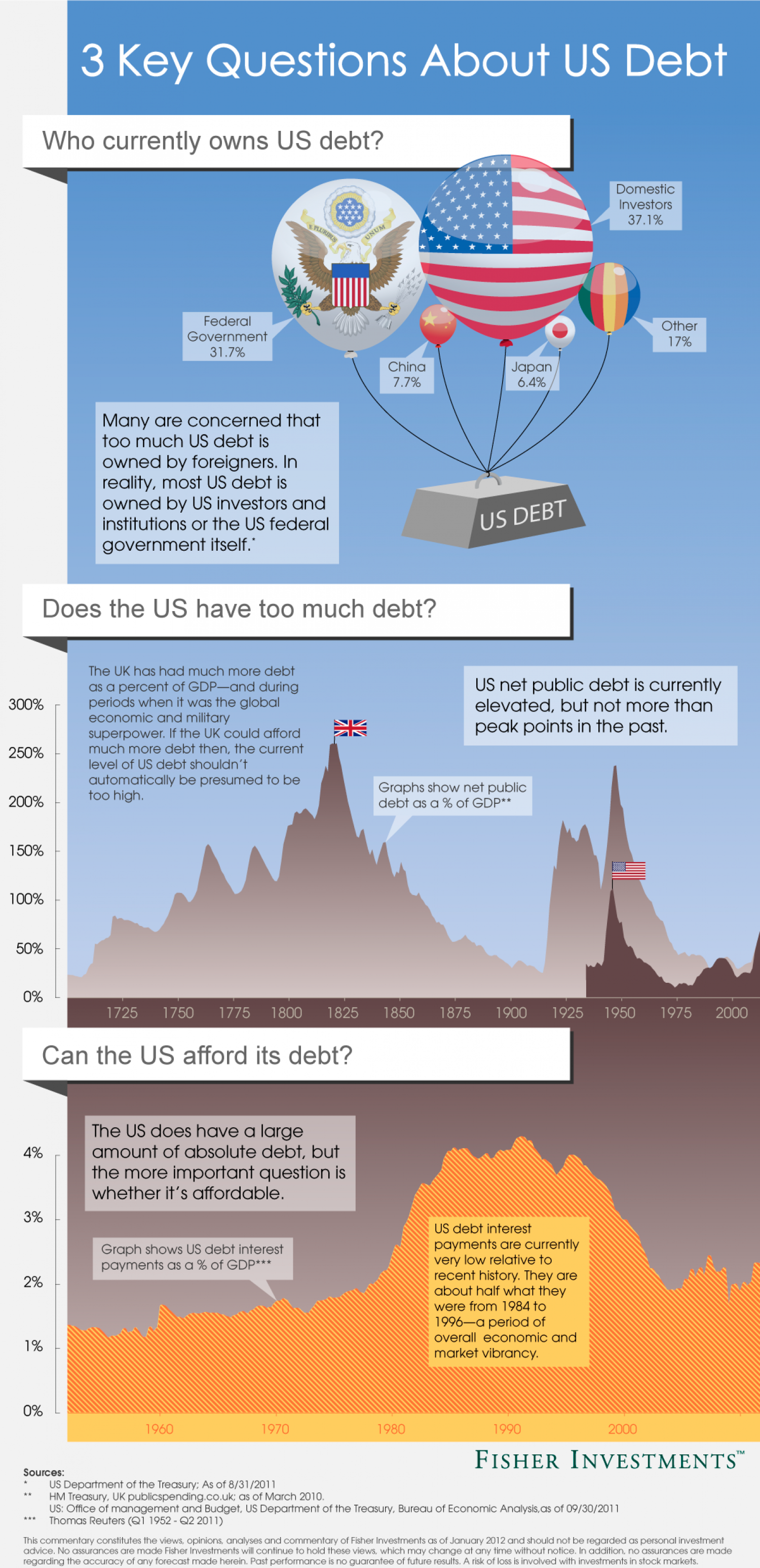 US Debt Presented by Fisher Investments Infographic