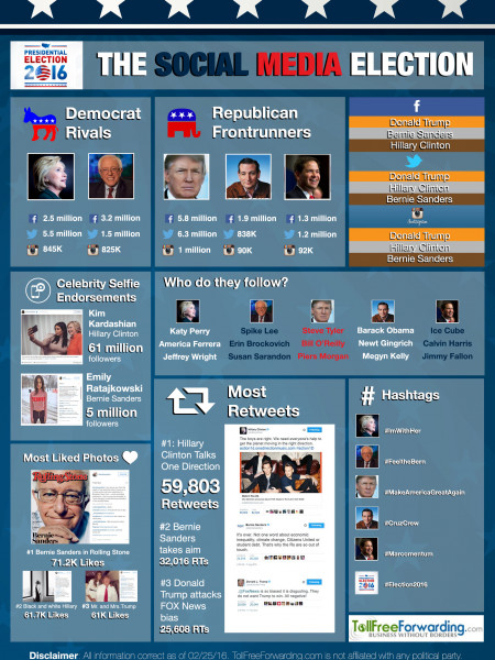 US Election 2016: The Social Media Roundup Infographic