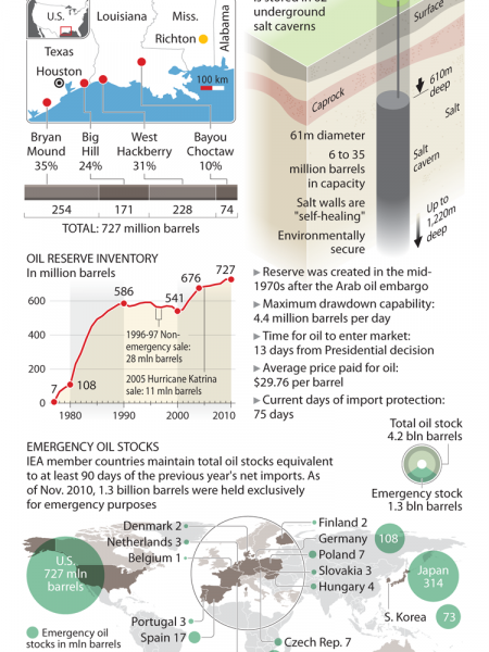 US Emergency Oil Reserve Infographic
