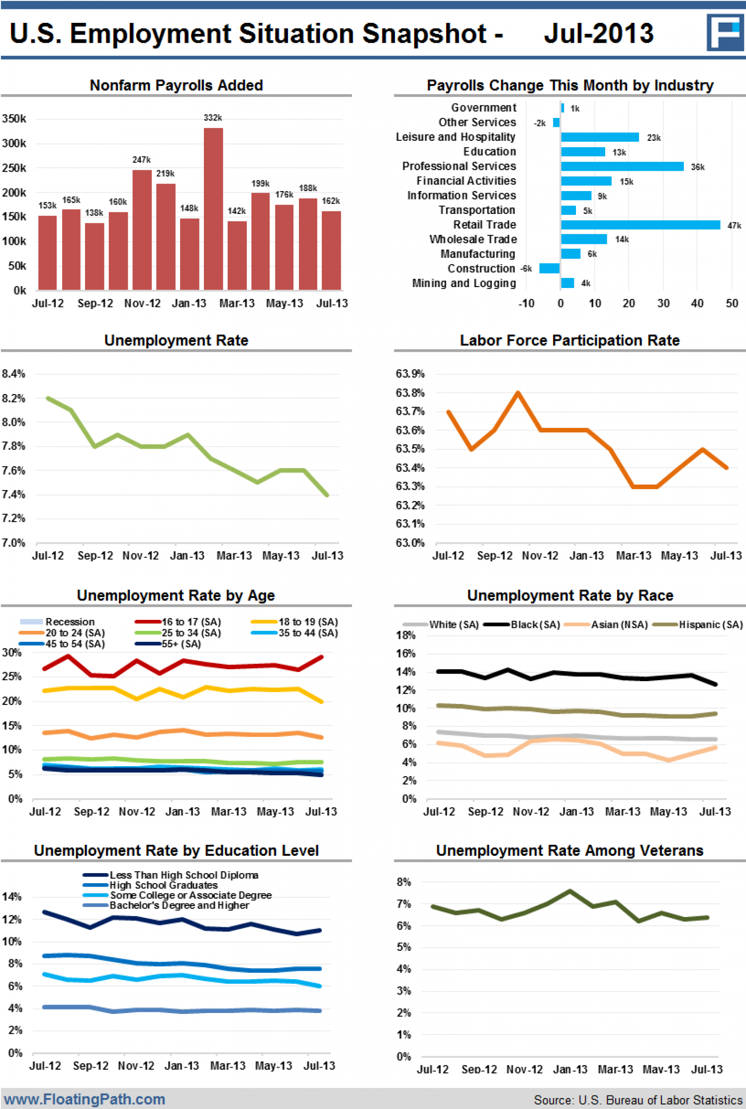 U.S. Employment Situation Snapshot - July 2013 Infographic