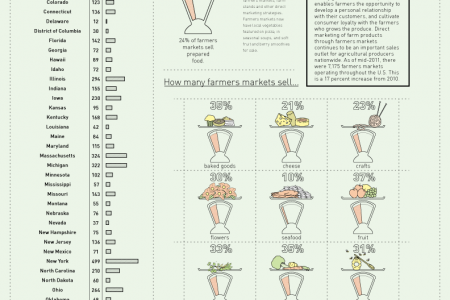 U.S. Farmers Markets Infographic