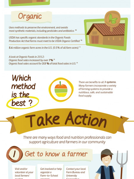 Us farming 101 Infographic