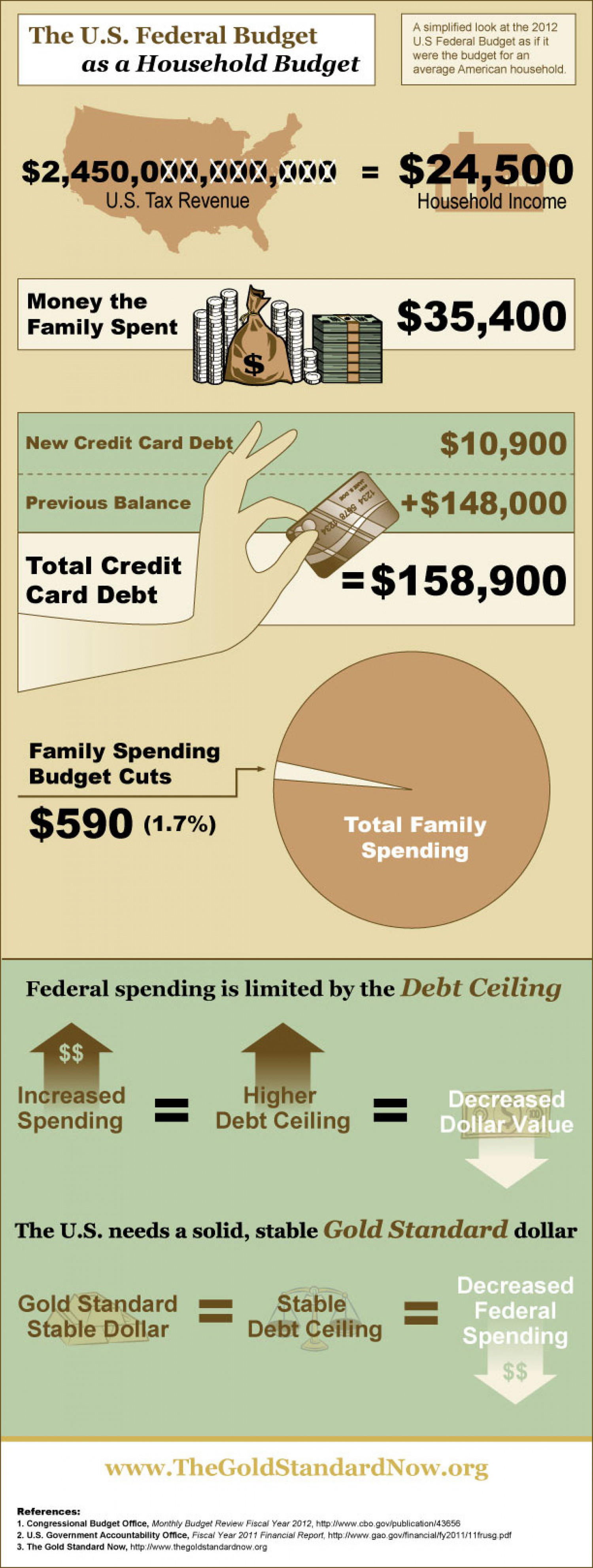 U.S. Federal Budget as a Household Budget Infographic