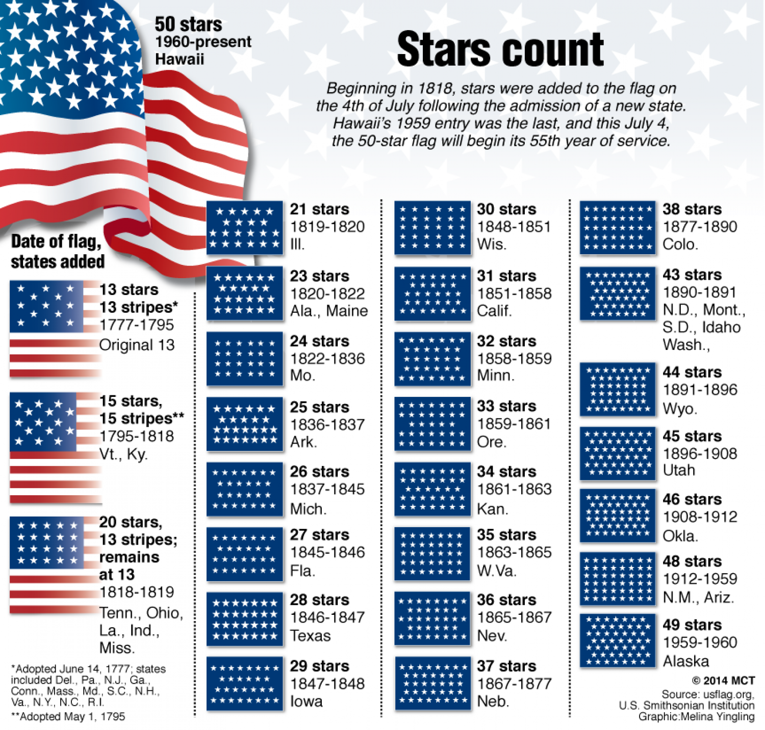 U.S. Flag Stars Count Infographic