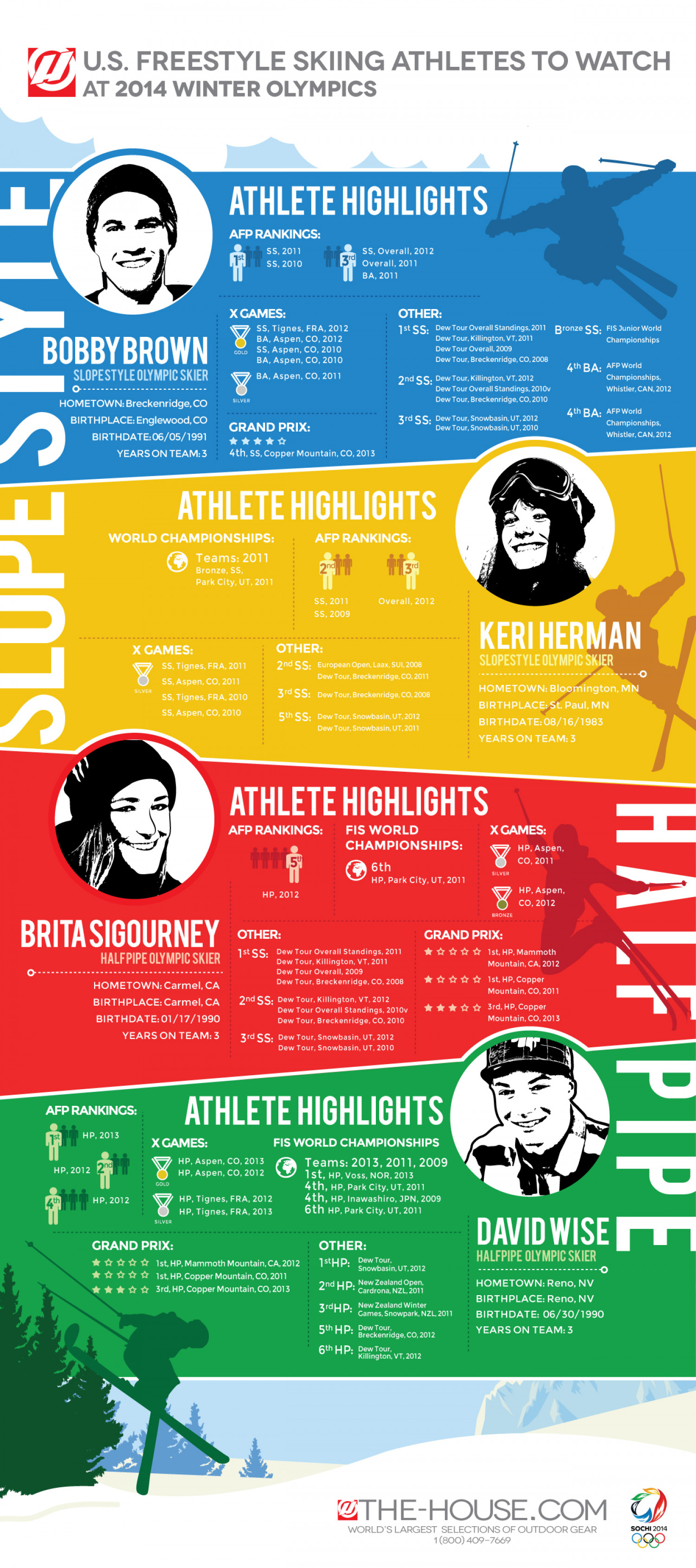 U.S. Freestyle Skiing Athletes to Watch  2014 Winter Olympics Infographic