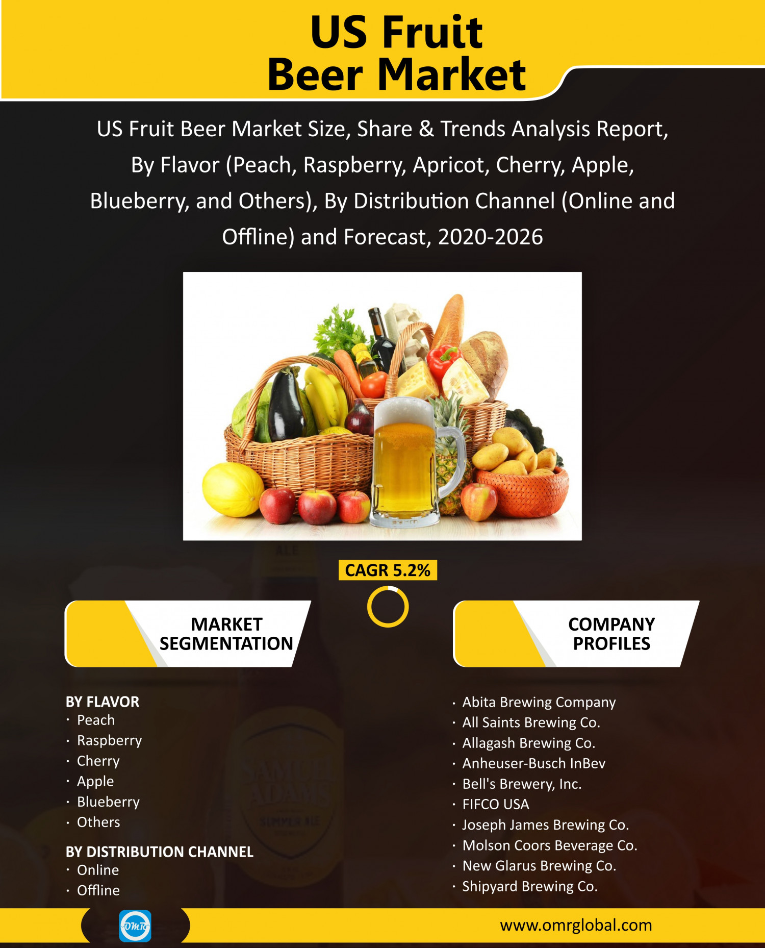 US Fruit Beer Market Size, Share, Growth, Research and Forecast 2020-2026 Infographic