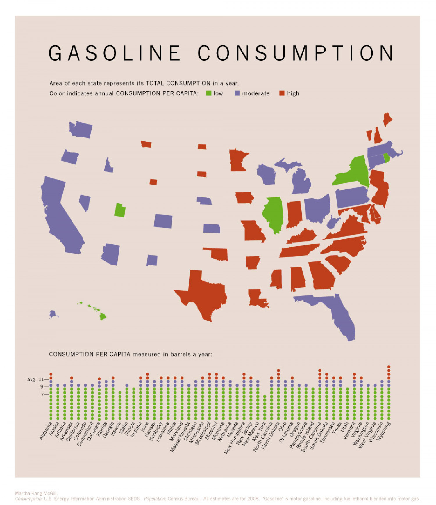 US Gasoline Consumption  Infographic