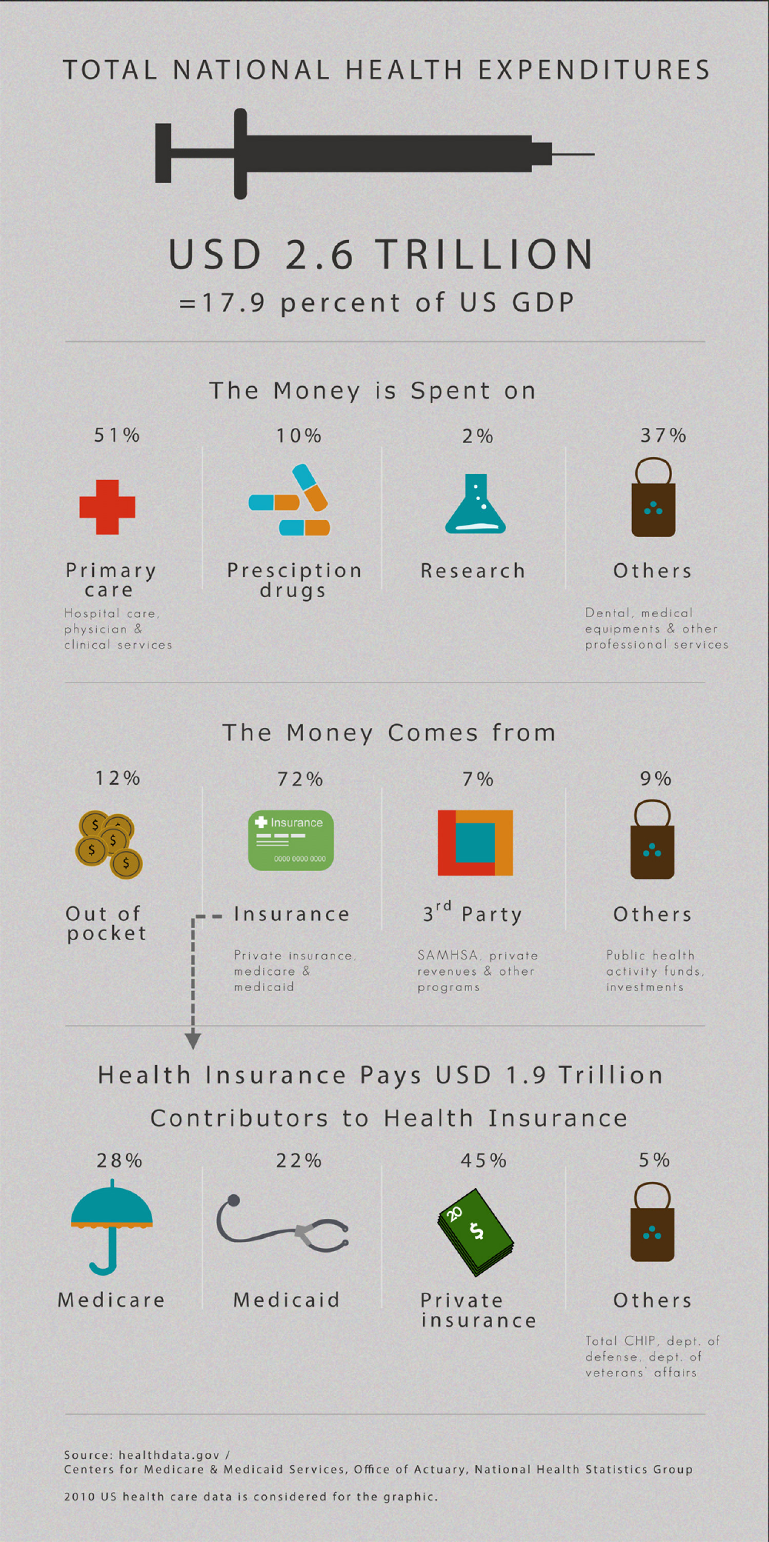 US health care expenditures Infographic