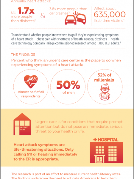 U.S. Health Literacy and Heart Attacks: A Life or Death Situation Infographic